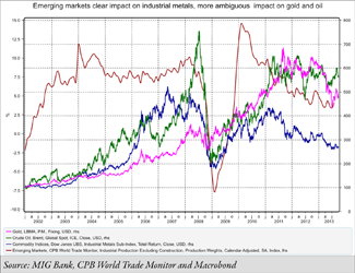 emerging markets commodities impact on gold and oil
