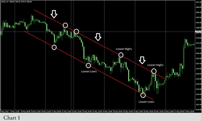 technical analysis trend recognition Resistance levels