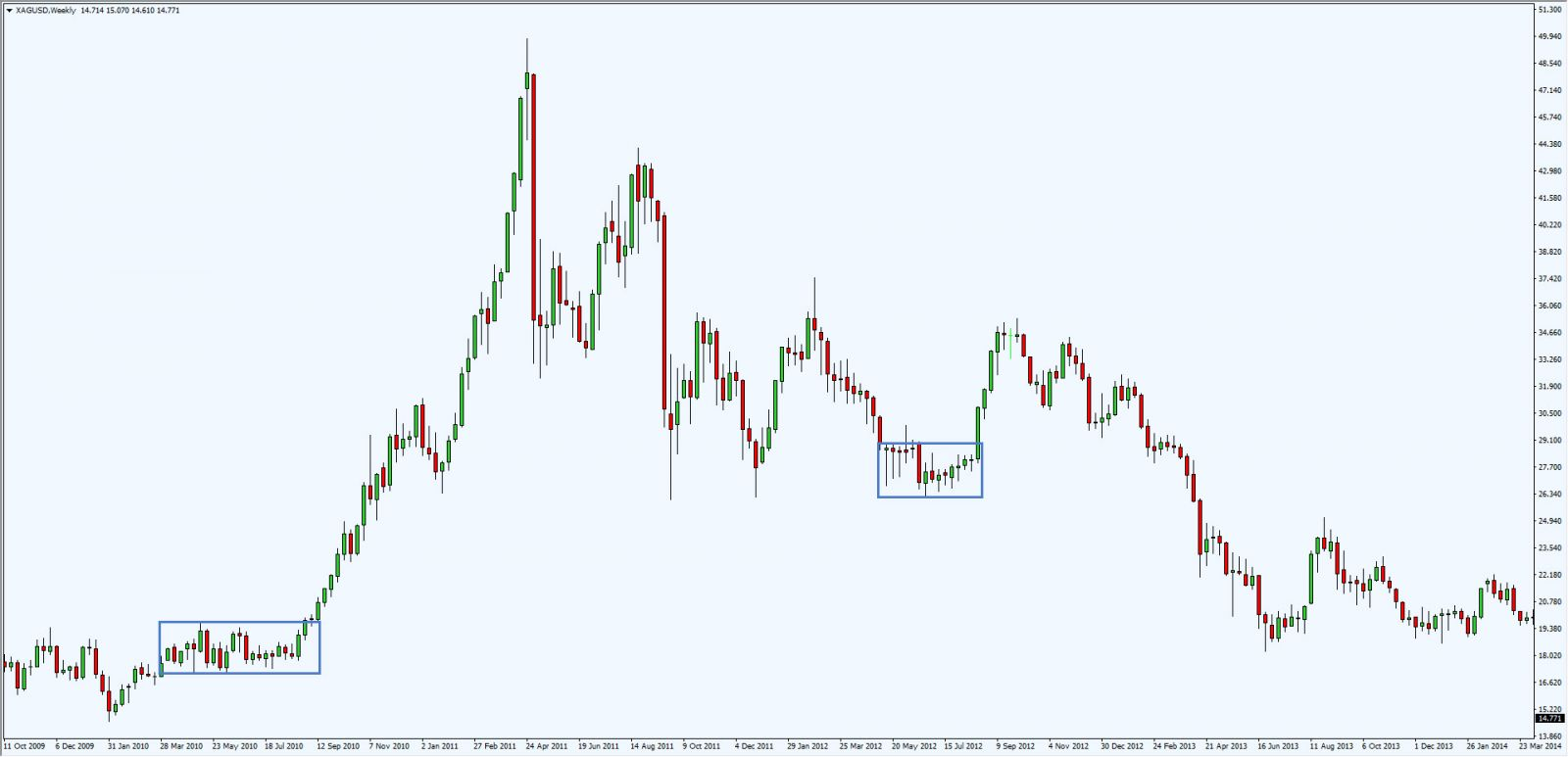 Forex avoid trapped