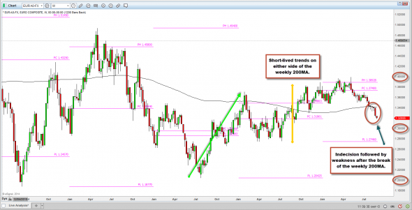 Shorting The EURUSD Using Technical Analysis EURUSD weekly