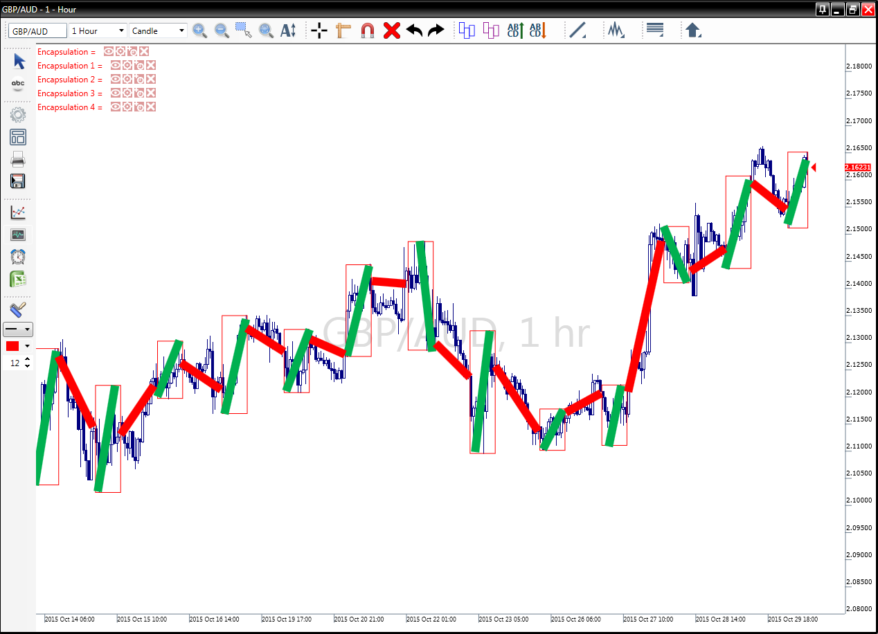 Trading, Market Zones, for a, Profit, Forex Training, currency , fx trader, forexfig.2