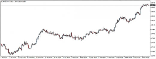 trading strategy EUR NZD trade strategy