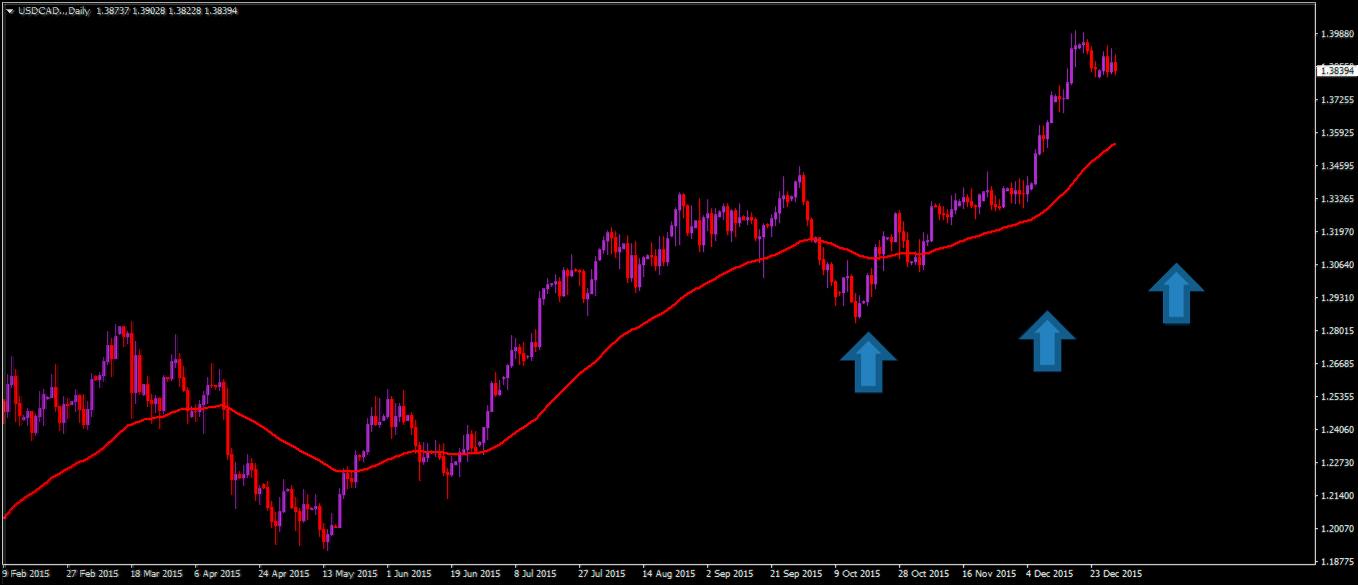using, Technical Analysis, Stop Loss, Placement, fx trader, forex fig-2